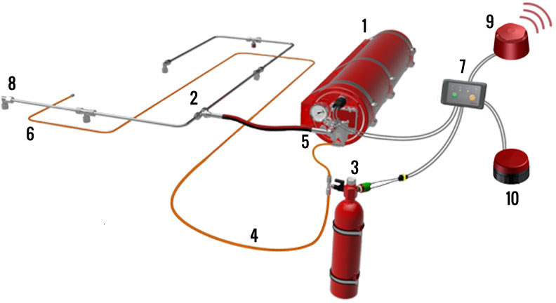 Fogmaker Fire Suppression